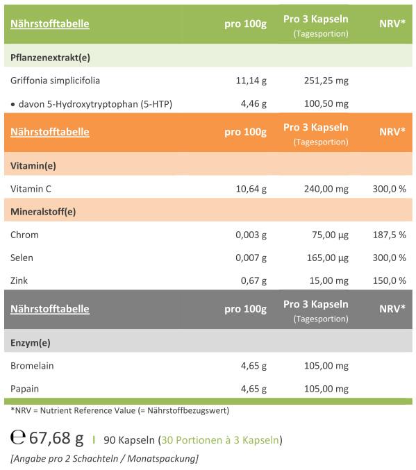 serosynin-enzymkomplex-inhalt