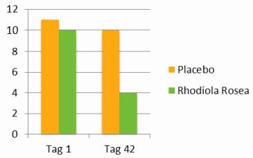 rhodiola-rosea-studie